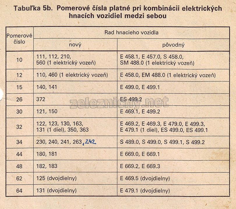 Tabuľka 5b predpisu ČSD D2/1.