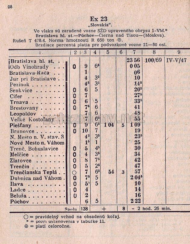 Zošitový cestovný poriadok vlaku Ex 23 z roku 1980.