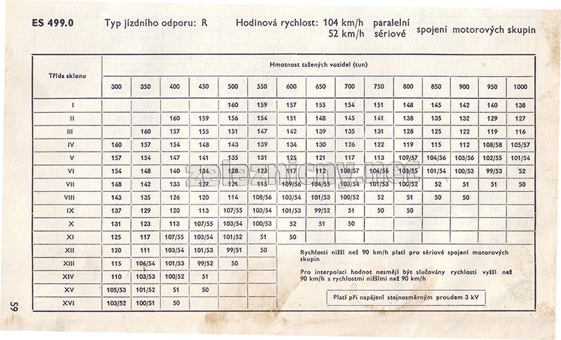 Záťažová tabuľka ES499.0 pre jednosmerný systém.